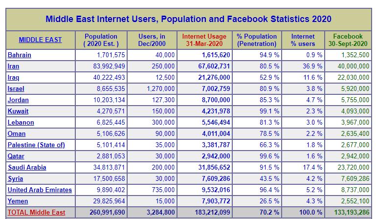 آمار مصرف اینترنت در خاورمیانه
